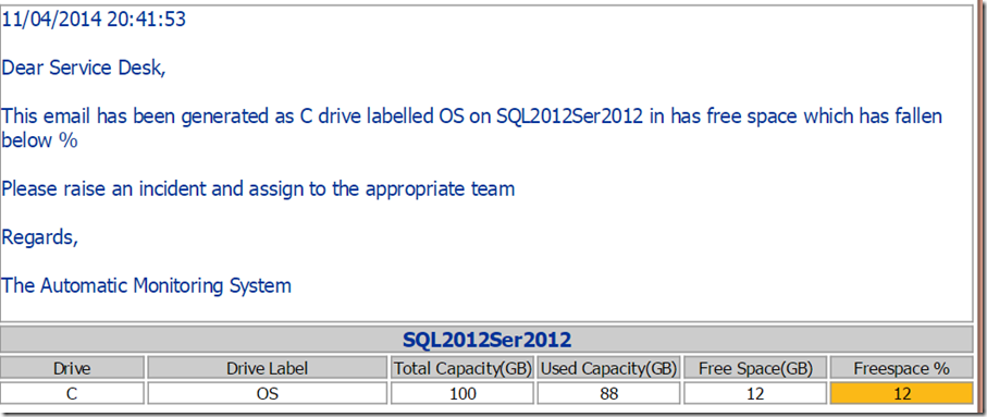 Emailing Disk Space Alerting With Powershell Sql Server